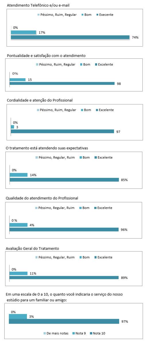Resultados da pesquisa de qualidade 2018 da Fisiopilates Caxias